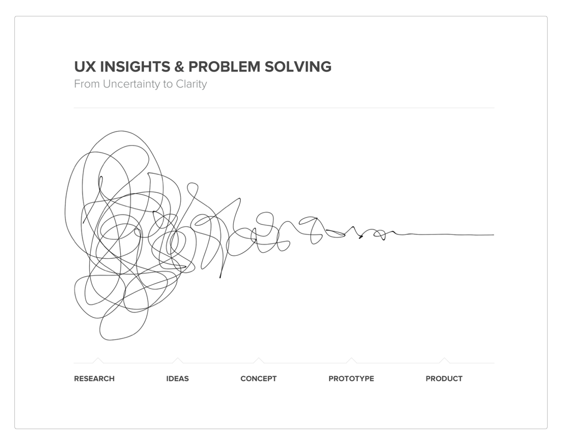 design-ux-insights